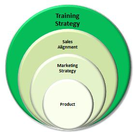 Multi-Year Training Strategy